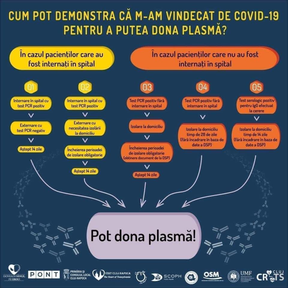 Deputatul Ioana Bran încurajează sătmărenii vindecați de Covid să doneze plasmă